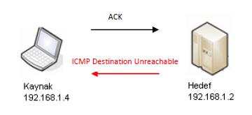 Nmap Tarama Türleri ACK Scan | TEAkolik Blog