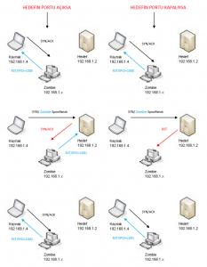 nmap-idl-scan