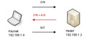 syn-ack-nmap