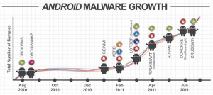 android-malware-growth