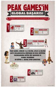 peak-games-infografik