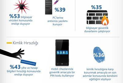 TWC_Turkey_Guvenlik
