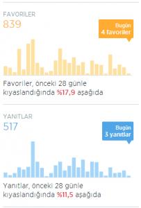 Twitter_istatistik_Fav_Yanit_grafik