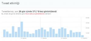 Twitter_istatistikleri