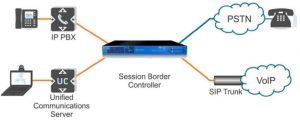 session-border-controller