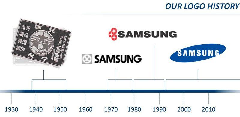 SamsungLogoHistory
