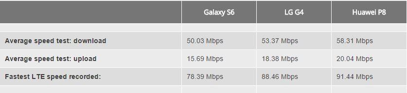 LTE_Hizlari_G4-P8-S6