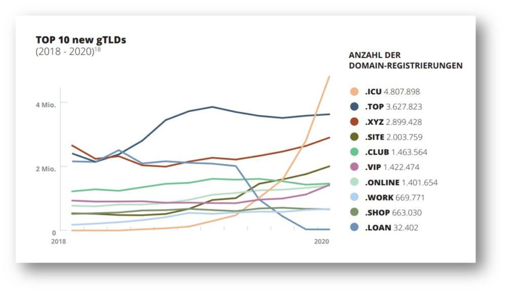 İnternetx Global Domain Raporu