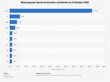 Statista popüler TLD istatistiklerini